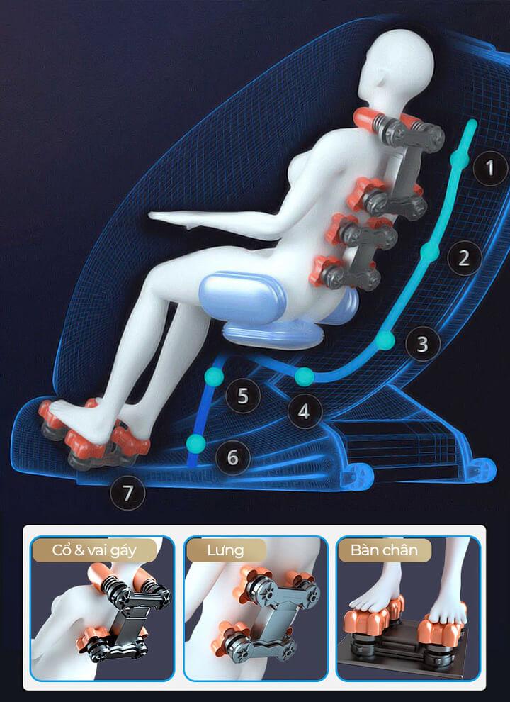 Hệ thống con lăn phân bổ ở những điểm trên cơ thể để xoá tan đau nhức, mệt mỏi.