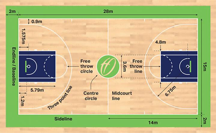 Kích thước sân bóng rổ thi đấu theo chuẩn của FIBA