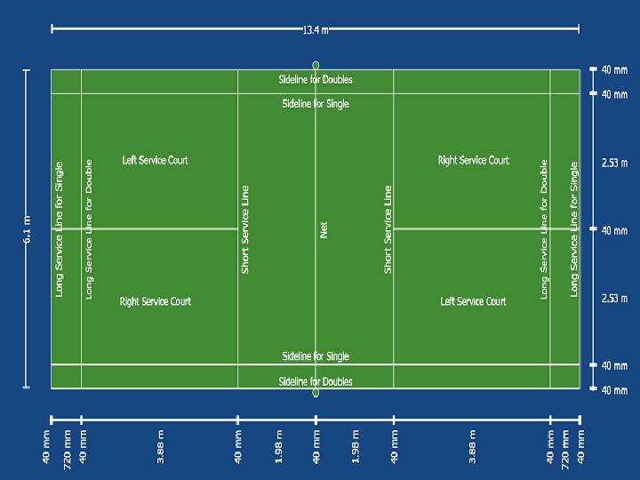 Kích thước sân cầu lông theoquy định của Liên đoàn Cầu lông Thế giới BWF