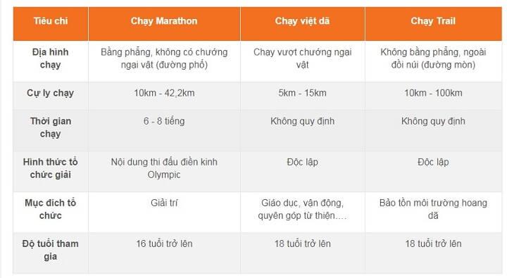 so sánh chạy marathon khác gì so với chạy việt dã